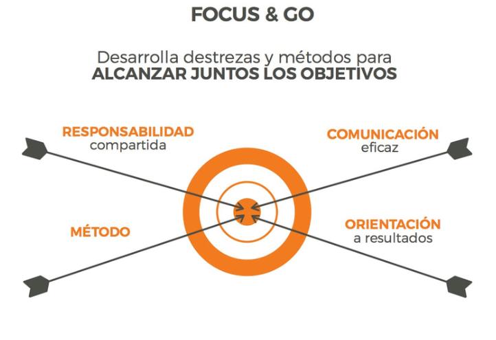 Método para alcanzar objetivos
